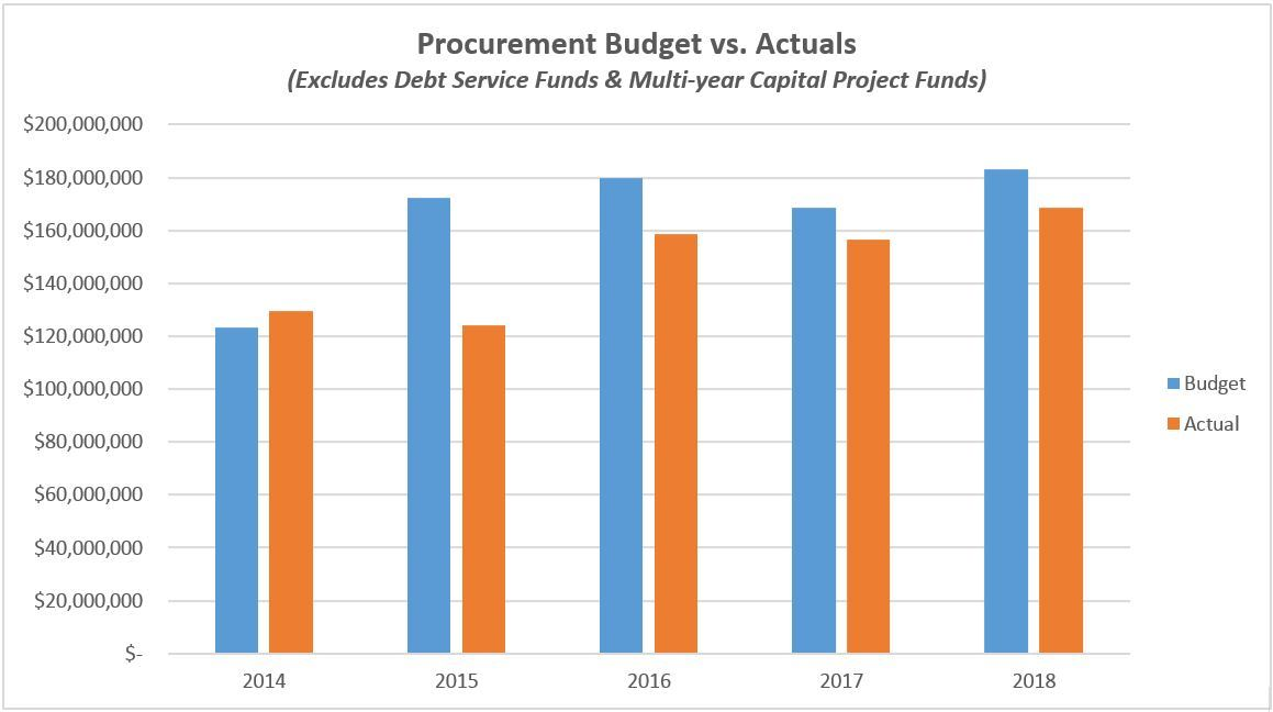 Procurement Budget vs. Actuals