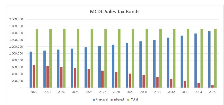 MCDC Salex Tax Revenue Bonds