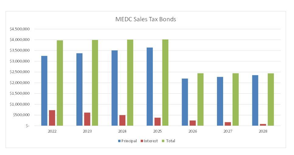 MEDC Sales Tax Revenue Bonds