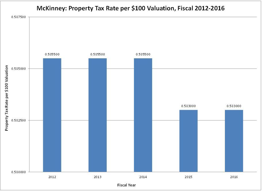 Property Tax Valuation