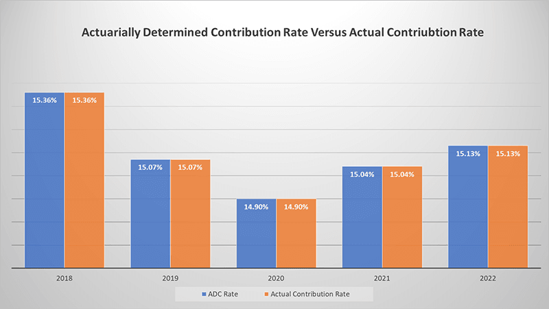 Actuarially Determined Contribution Rate vs Actual Total Contribution Rate